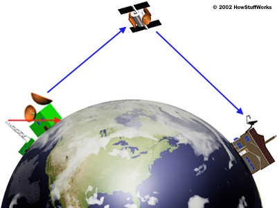 How Satellite TV Works. A lot more complicated and expensive than land-based cable, and yet satellite TV is often more feature-rich and lower-cost than cable!